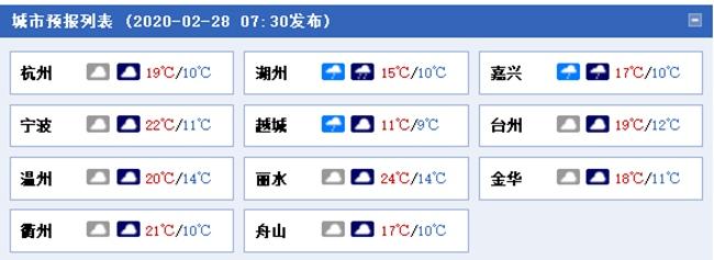 阴雨占据天气舞台C位!浙江未来五天雨水频现气温低
