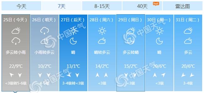 """北京今夜有小雨光临 周后期将迎""""断崖式""""降温"""