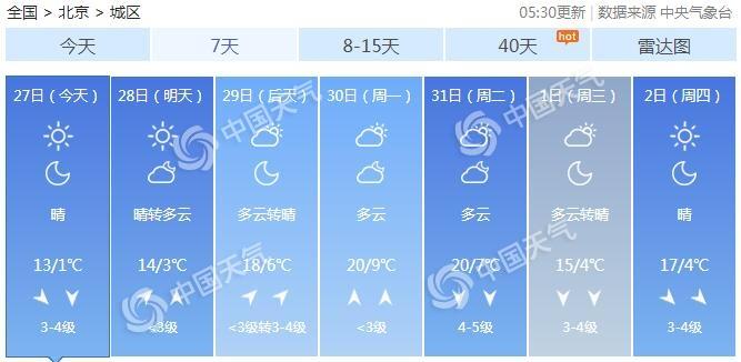 今天京城天气晴冷 午后7级阵风小心风中凌乱