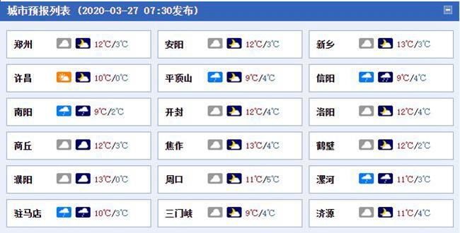 """河南今明天雨水增多气温""""跳水"""" 局地降温可达12至14℃"""