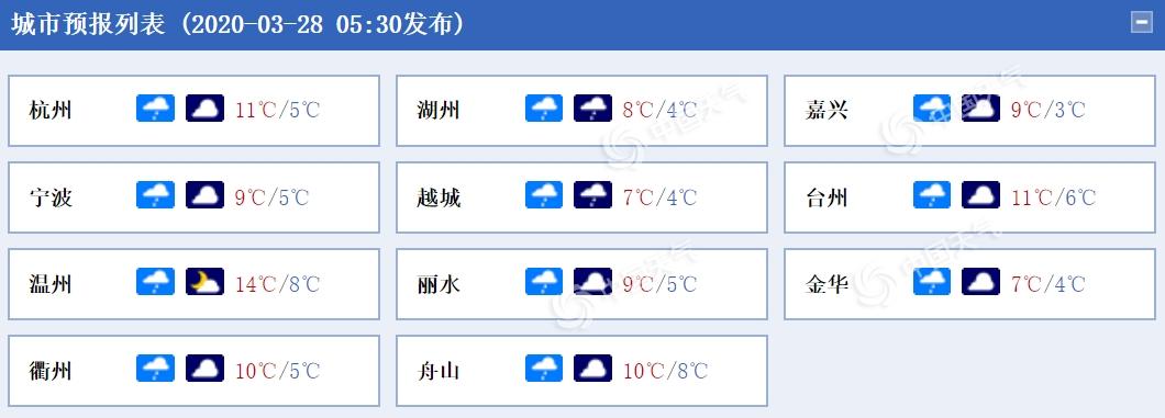 """气温""""冻""""真格!浙江今日小雨转阴 明晨气温较低需保暖"""