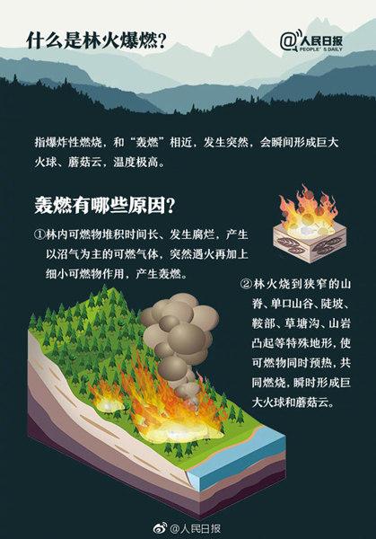 四川凉山为何林火频发 这里扑火危险性为何如此大?