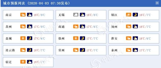 江苏清明假期多云为主 周六升至20℃周日速降4至6℃
