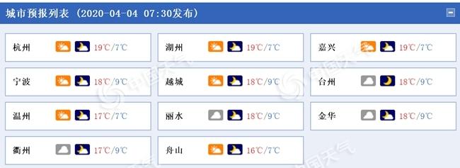 清明节浙江雨止气温升 明日阴雨来扰杭州降温【5℃】