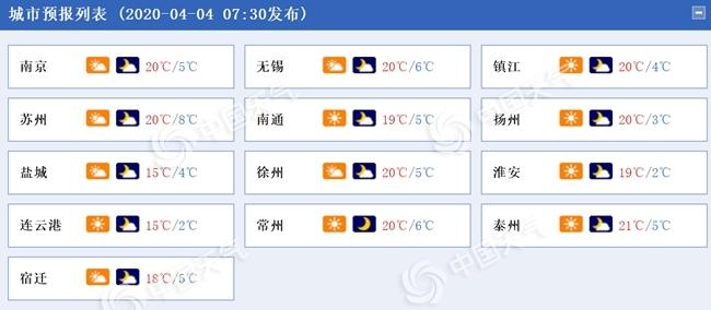 江苏今明两天有弱冷空气影响 部分地区阵风可达6级