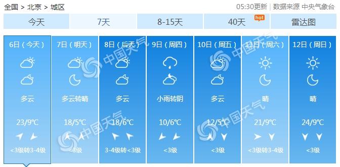 今日北京23℃晴暖 周四小雨中世界杯手机投注网站暴跌仅10℃