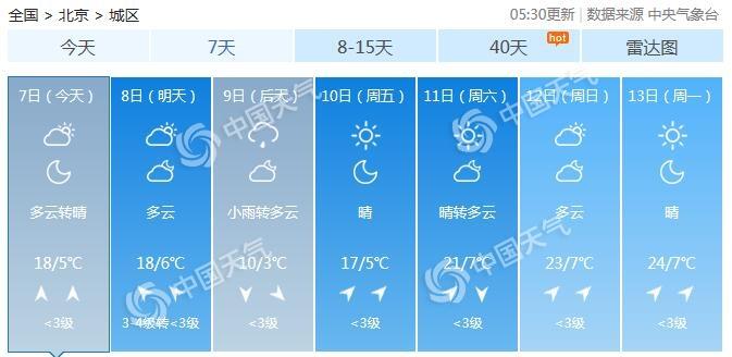 北京告别晴暖 后天气温骤跌至仅10℃还有小雨