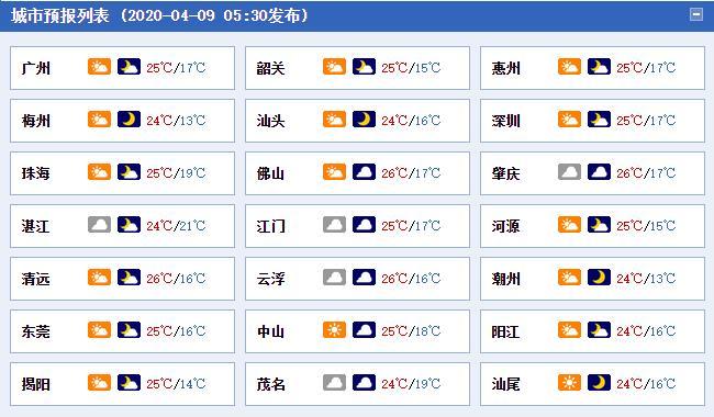 今明天广东大部阳光露脸 周六强对流来袭风雨再起
