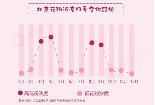 西北、黄淮、长三角地区持续极高花粉过敏气象指数