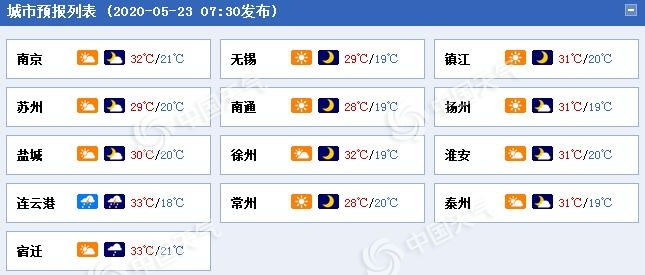 闷热!江苏今天淮北地区有雷雨 西北部地区或迎高温天