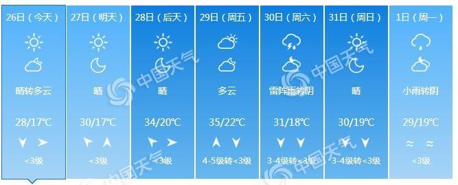 """河北今天开启""""暴晒""""模式 石家庄29日或迎今年首个高温日"""