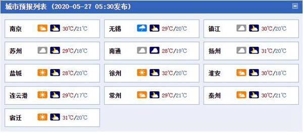 江苏再度踏上升温征程 西北部地区明天最高气温或达35℃
