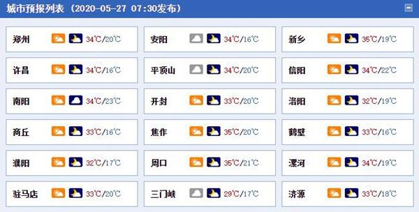 河南今明天中北部最高温达38℃ 强对流天气明夜起再冒头