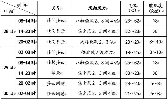 北京今天以晴为主 最高气温将超30℃