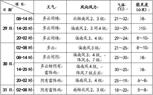 北京今天最高气温33℃ 明天有明显雷雨天气