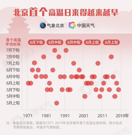 北京首个高温日来得越来越早.jpg