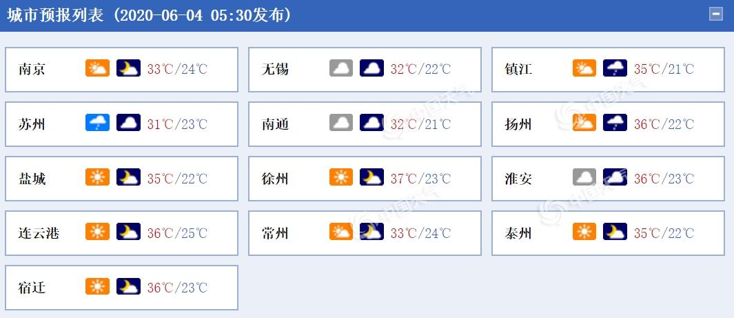 江苏今明天雨水暂歇天转晴 淮北地区高温来袭