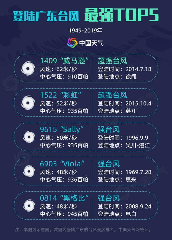 71年大数据告诉你:广东哪里最招风?