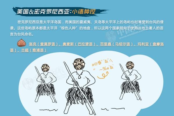 """今年第2号台风""""鹦鹉""""生成! 你知道台风的名字是怎么来的吗?"""