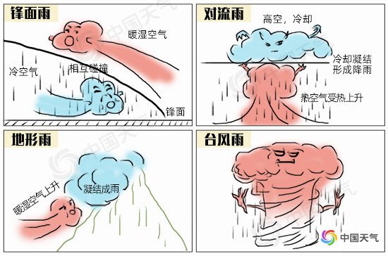 近六分之一国土雨量超200毫米!这么多的雨都是哪来的?