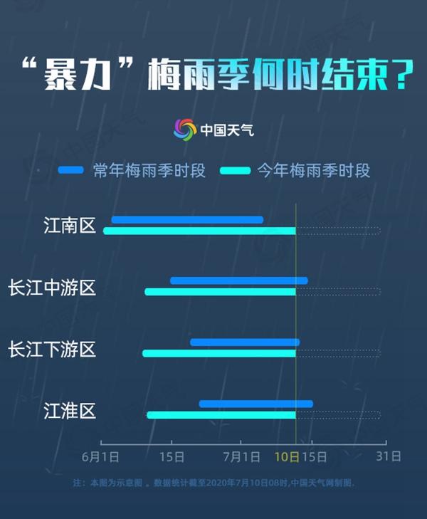"""长江流域防汛形势告急 雨区北抬""""暴力""""梅雨季何时结束?"""