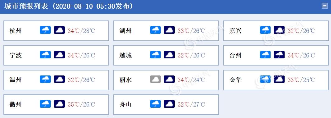 http://i.weather.com.cn/images/cn/news/2020/08/10/1597016839017000480.png