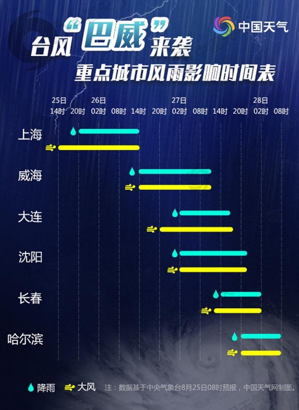 """強臺風""""巴威""""將影響我國6省市 風雨影響時間表來了"""