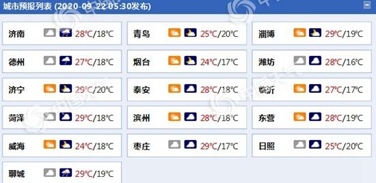 """阴雨绵绵!山东今明天小雨""""在线"""" 天气凉爽需添衣"""