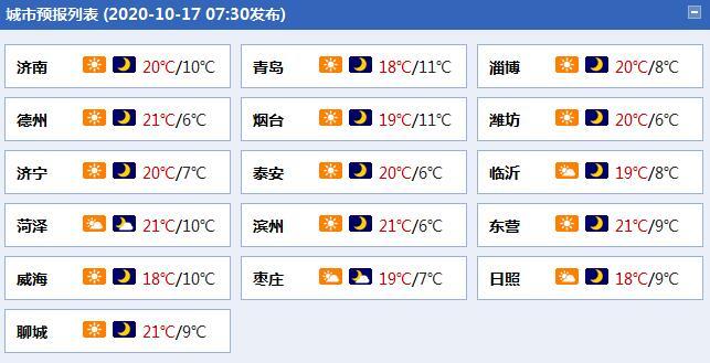 """山东周末两天阳光""""在岗"""" 大部地区夜间气温仅【10℃】上下"""