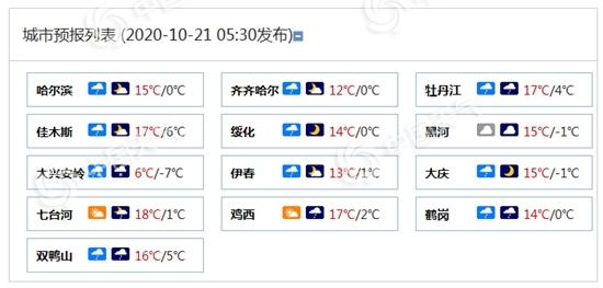 气温暴跌!黑龙江局地降温超14℃ 大兴安岭黑河或现暴雪