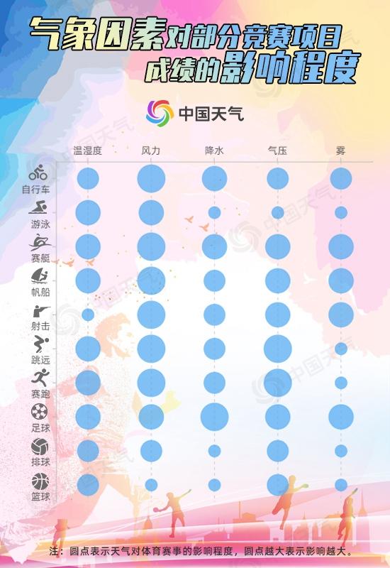 """夺冠背后:体育竞技也需要""""风调雨顺""""?"""