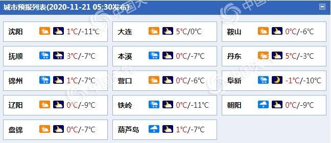 雨雪又来!辽宁【沈阳抚顺等地今日有雪花飘落】阵风7至8级