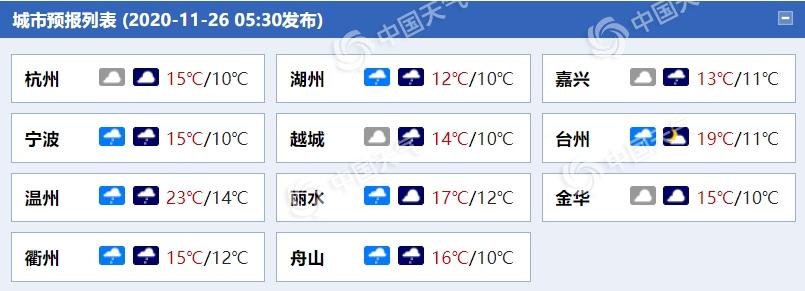 浙江杭州等地今明天最高温不足15℃ 沿海阵风达9级
