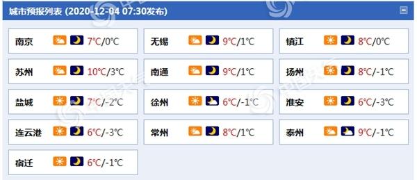 江苏寒意加重!南京明晨最低温跌至冰点 后天阴雨将至