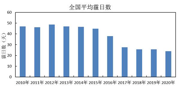 2020年中国十大天气气候事件发布