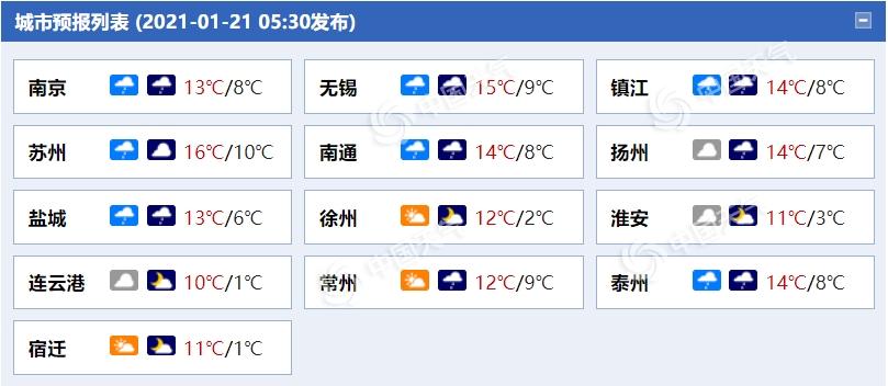雨水上线!今明天江苏大部阴雨相伴 部分地区有中雨