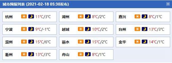 今天浙江天气晴朗 明晨山区或现薄冰