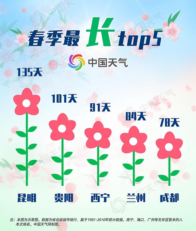 春分到!我国大部开启季节转换 我国哪里入春最早哪里春季最长