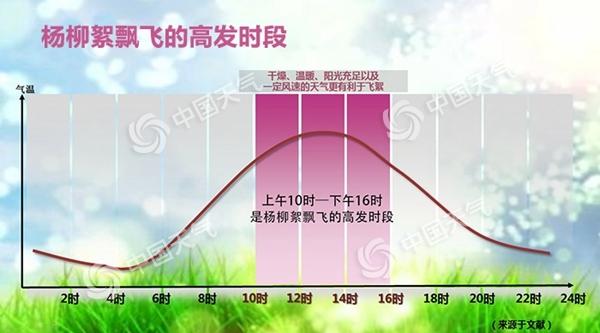 """又到一年春來""""雪"""" 2021年楊柳絮飄飛預警地圖來了!"""