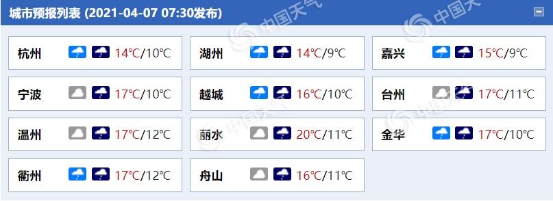 浙江西部今日有中到大雨 杭州等地连续降温