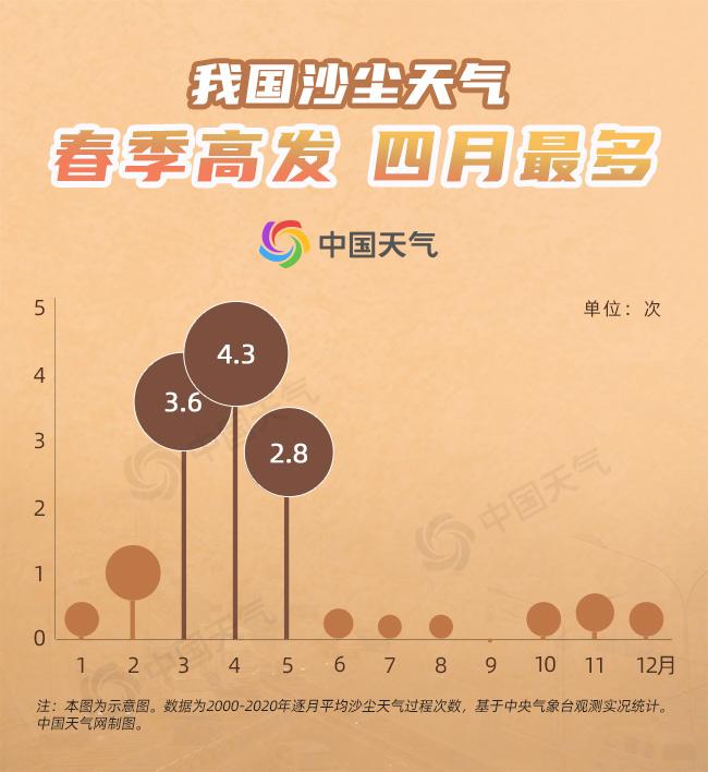 """""""全能型""""冷空气又双叒来!华北西北现沙尘 北京大风连刮三天"""