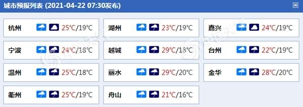 """浙江今日雨水再""""营业"""" 浙南和沿海地区局部有中到大雨"""