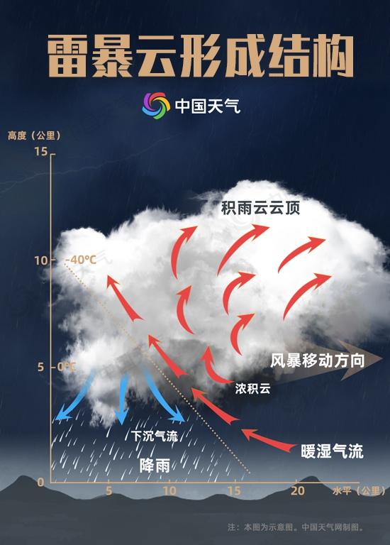 前方高能!深入体验雷暴云里最激烈的狂风暴雨是什么感受?
