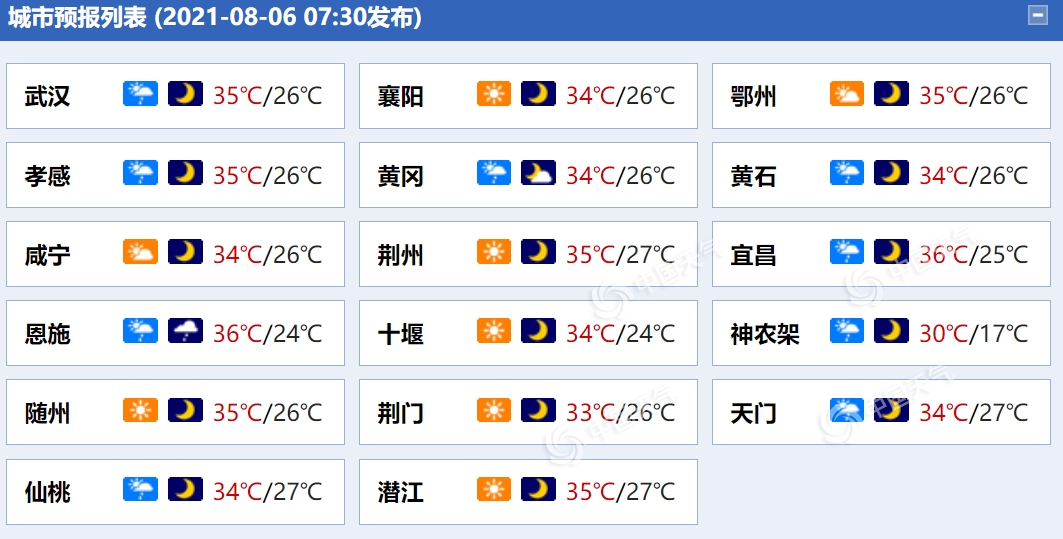 """湖北大部地区高温""""控场"""" 兴山最高气温37.8℃领跑全省"""