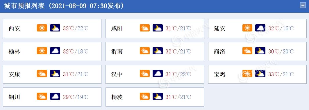 今起陕西各地雨势减弱 高温橙色预警信号解除