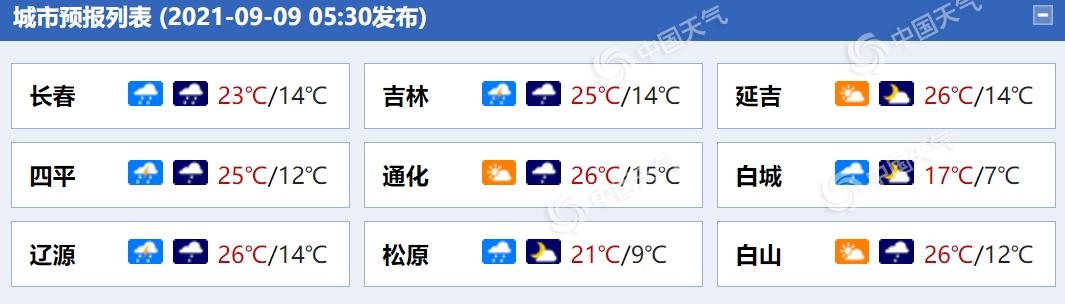 冷涡继续影响吉林 预计长春、四平等地将迎强降雨