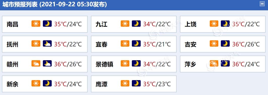 江西高溫來襲 多地最高氣溫將超35℃