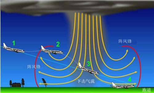 下击暴流——飞机最怕遇到的天气