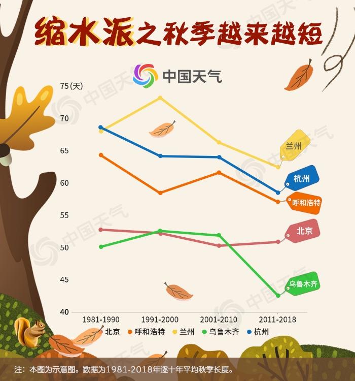 秋季缩水派:秋日匆匆 越来越短