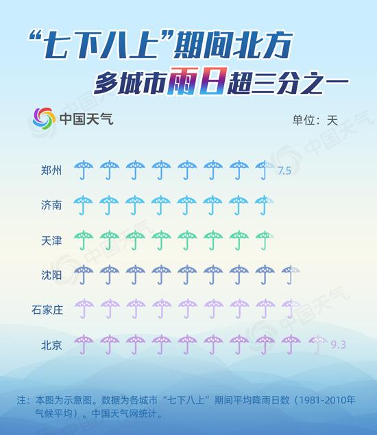 """""""七下八上""""期间降雨频繁 北京平均降雨日数接近十天"""